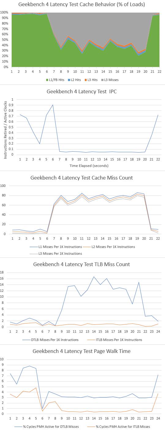 Geekbench 4 latency test data